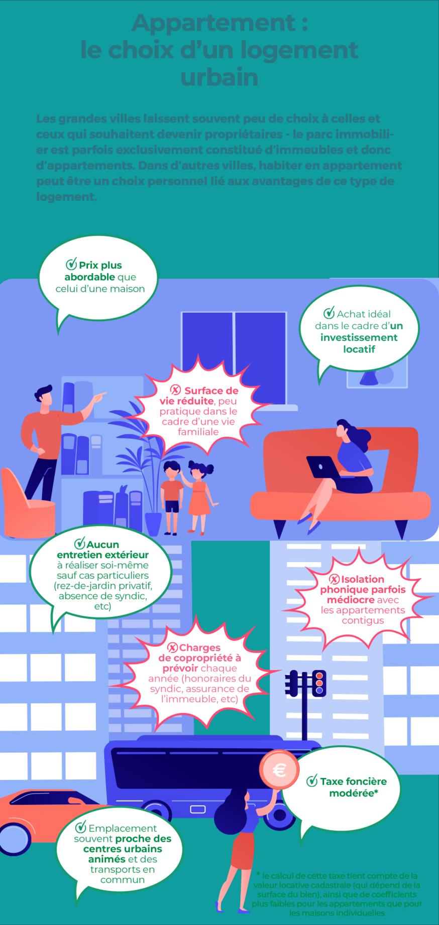 Appartement - le choix d'un logement urbain