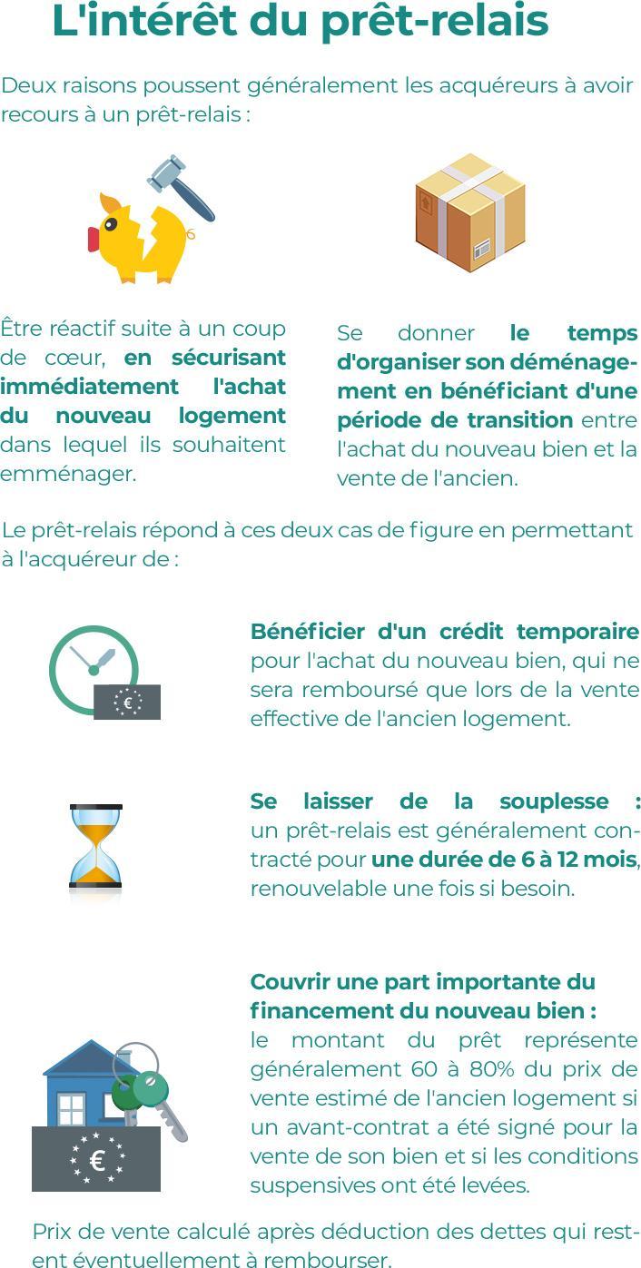 Comment Fonctionne Un Pret Relais Credit Agricole E