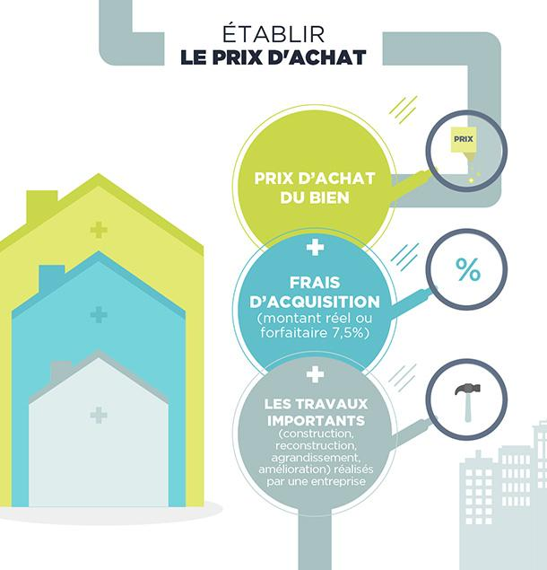Plus Value Immobiliere Mode De Calcul Credit Agricole E Immobilier
