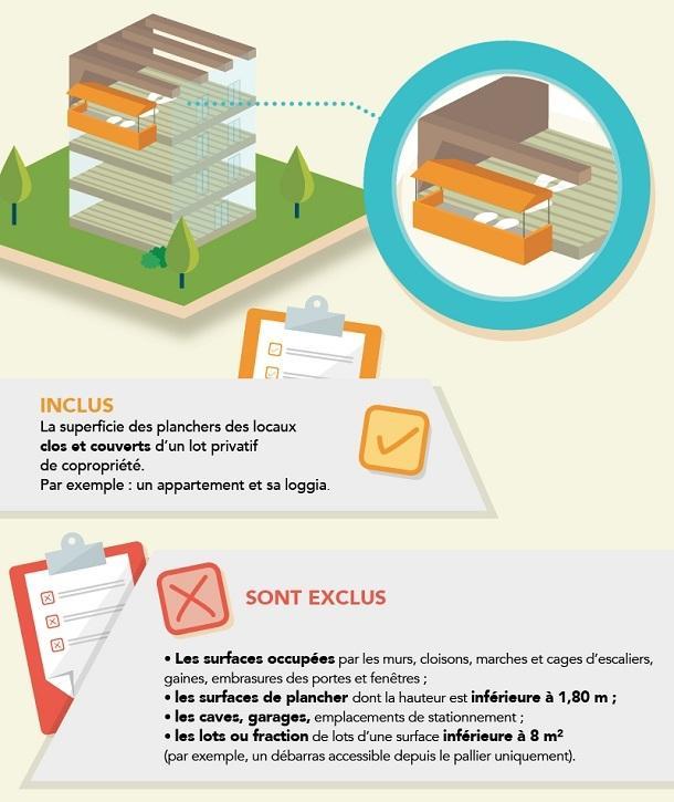 Calculs De Surfaces Credit Agricole E Immobilier