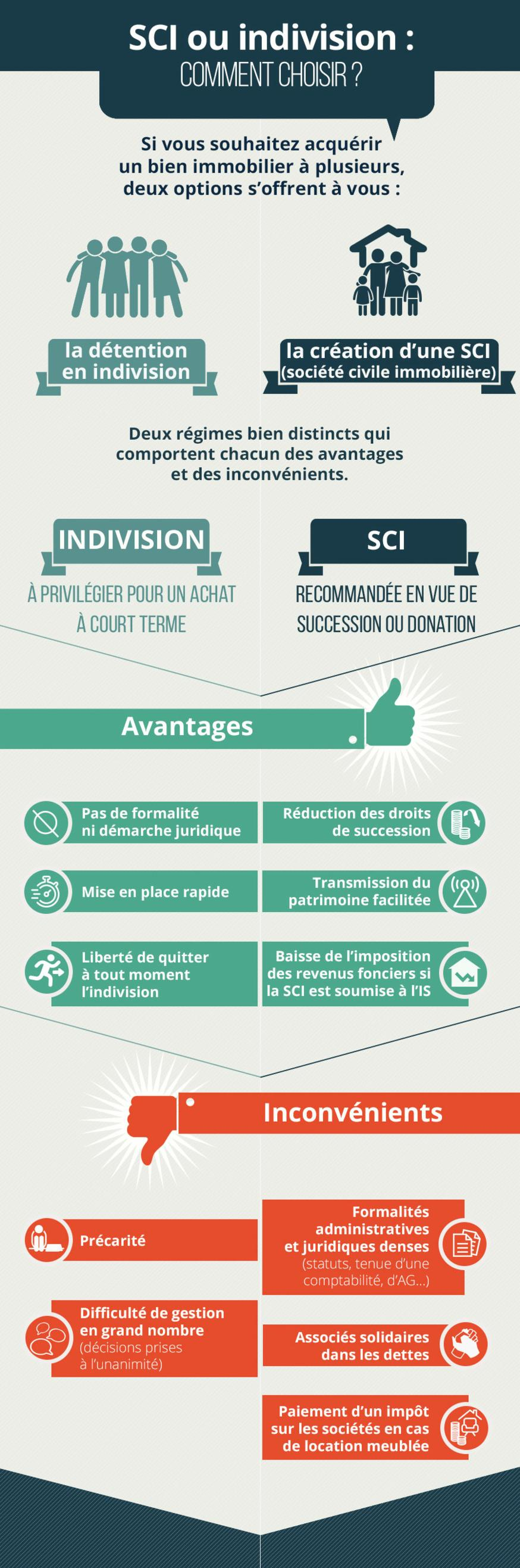 infographie sci ou indivision cr dit agricole e immobilier. Black Bedroom Furniture Sets. Home Design Ideas