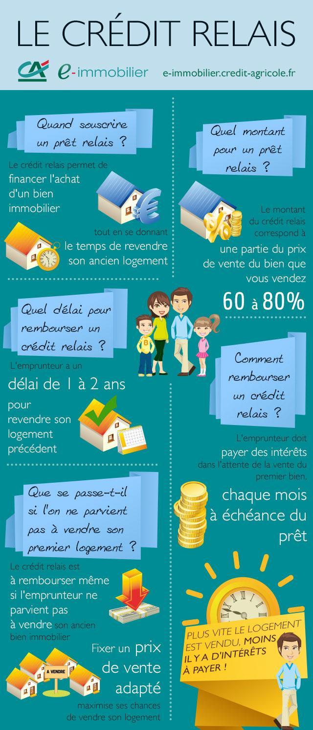 Le Credit Relais Credit Agricole E Immobilier