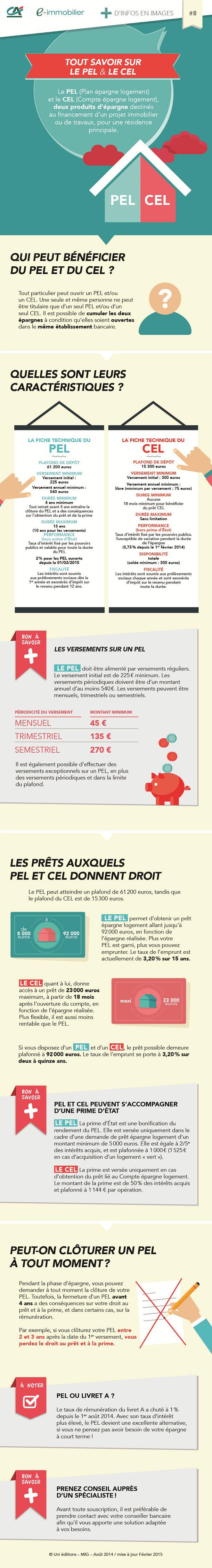 Tout Savoir Sur Le Pel Et Le Cel Credit Agricole E Immobilier