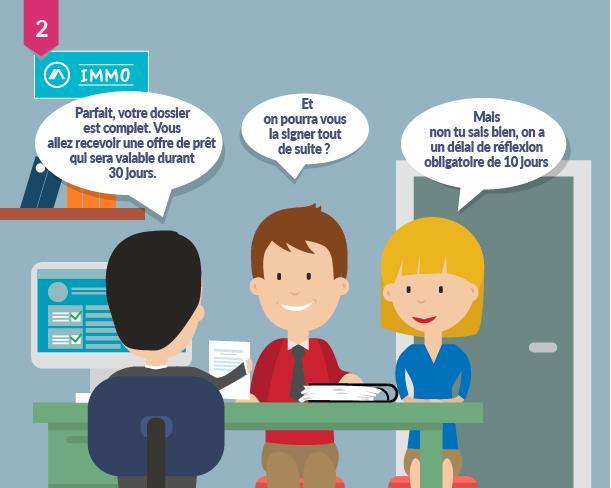 Etape 4 Demander Le Financement Credit Agricole E Immobilier