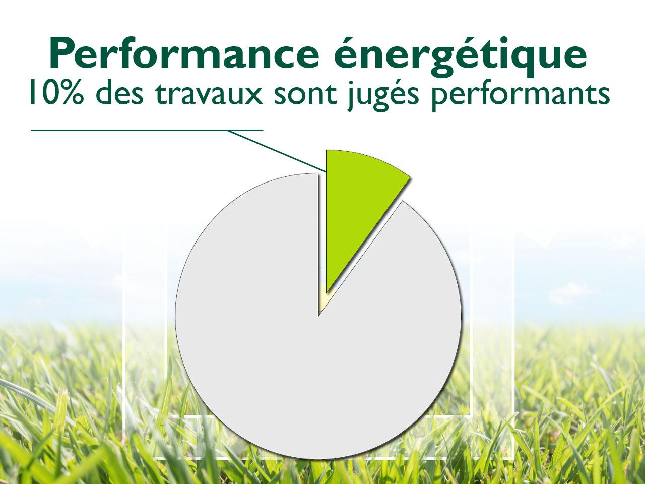 Moins de 10% des rénovations énergétiques sont jugées performantes