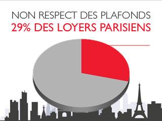Le plafonnement des loyers à Paris peine à être respecté