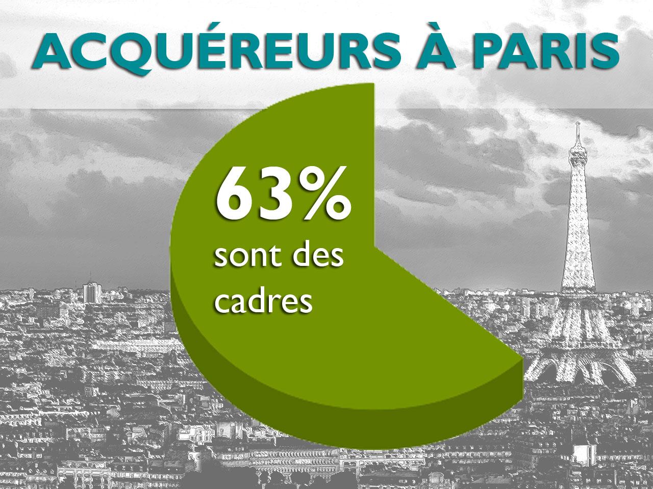63% des acquéreurs immobiliers à Paris sont des cadres