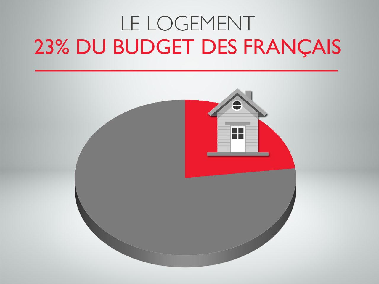 Le budget logement des Français en hausse