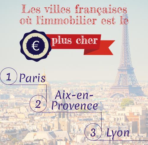Les palmarès des villes françaises les plus attractives