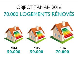 Nouvel objectif pour l'Anah : 70 000 logements rénovés